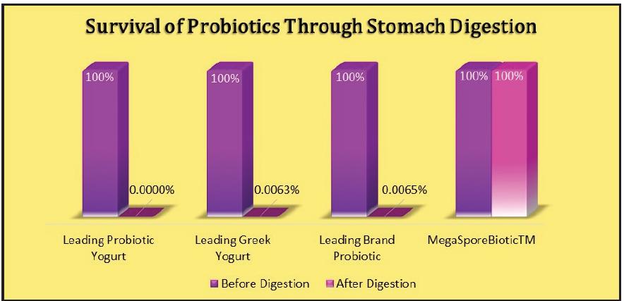 Survival of Probiotics